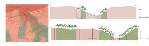 Étude topographique